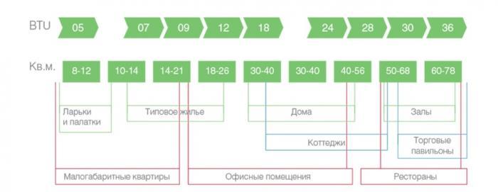 Как рассчитать мощность кондиционера для помещения