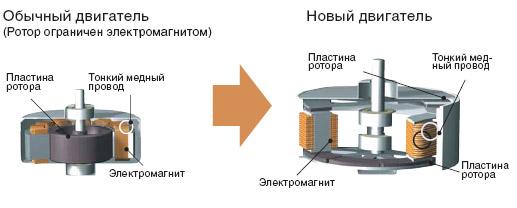 Инверторный мотор в стиральной машине что это