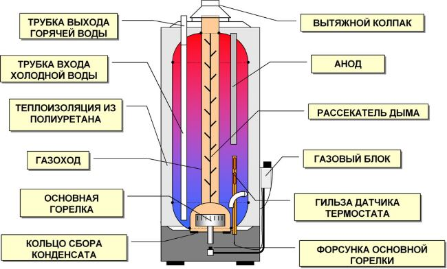 какой выбрать газовый водонагреватель