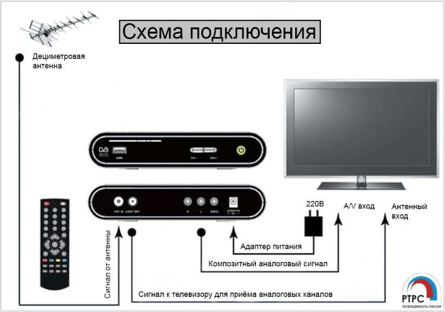 подключить приставку dvb t2 к телевизору